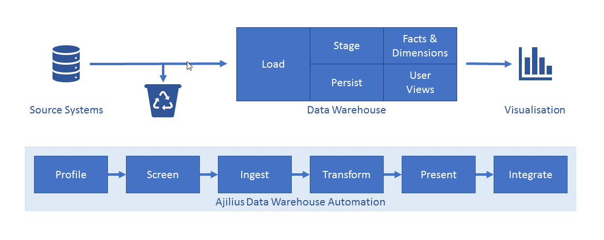 Ajilius Scope of Data Warehouse Automation