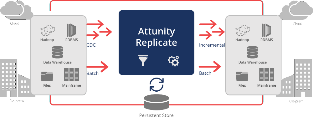 Attunity Replicate for the Cloud